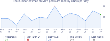 How many times chiMT's posts are read daily