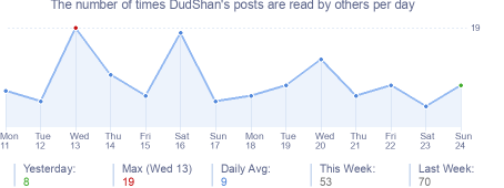 How many times DudShan's posts are read daily