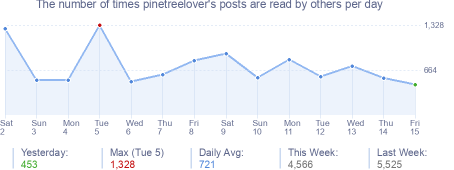 How many times pinetreelover's posts are read daily