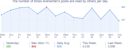 How many times everwinter's posts are read daily