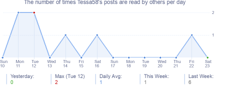 How many times Tessa58's posts are read daily