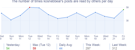 How many times kosnebbear's posts are read daily