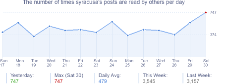 How many times syracusa's posts are read daily