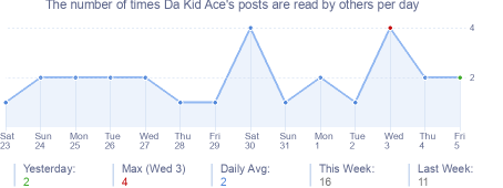 How many times Da Kid Ace's posts are read daily