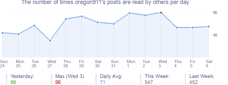 How many times oregon911's posts are read daily