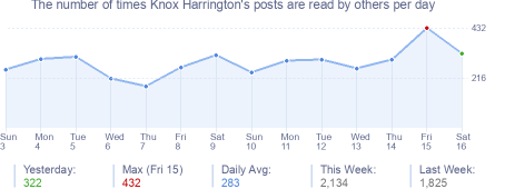 How many times Knox Harrington's posts are read daily