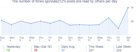How many times lgonzalez12's posts are read daily