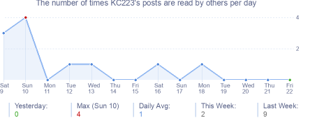 How many times KC223's posts are read daily