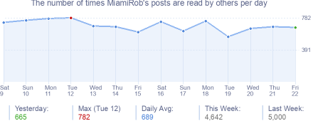 How many times MiamiRob's posts are read daily