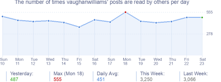 How many times vaughanwilliams's posts are read daily