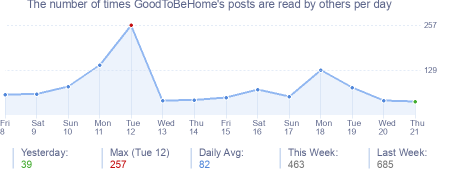 How many times GoodToBeHome's posts are read daily