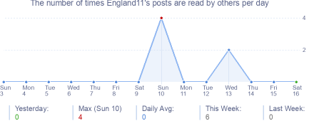 How many times England11's posts are read daily
