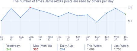 How many times James420's posts are read daily