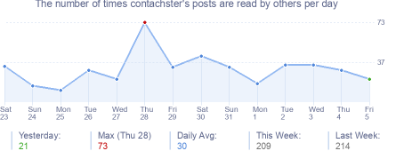 How many times contachster's posts are read daily