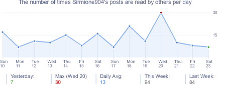 How many times Sirmione904's posts are read daily