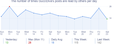 How many times GucciDiva's posts are read daily