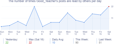 How many times Good_Teacher's posts are read daily