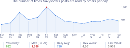 How many times Navyshow's posts are read daily
