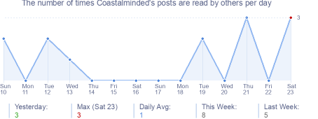 How many times Coastalminded's posts are read daily