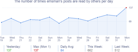 How many times emsman's posts are read daily