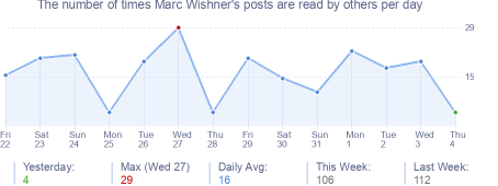 How many times Marc Wishner's posts are read daily