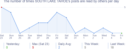 How many times SOUTH LAKE TAHOE's posts are read daily