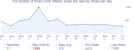 How many times Cindi Waters's posts are read daily