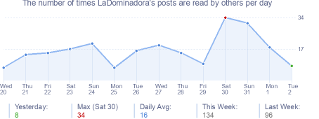How many times LaDominadora's posts are read daily