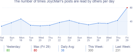 How many times JoycMarr's posts are read daily