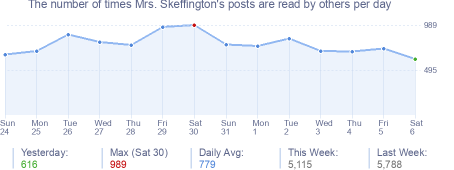 How many times Mrs. Skeffington's posts are read daily