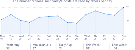 How many times sachivalay's posts are read daily