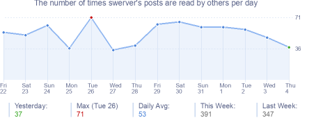 How many times swerver's posts are read daily