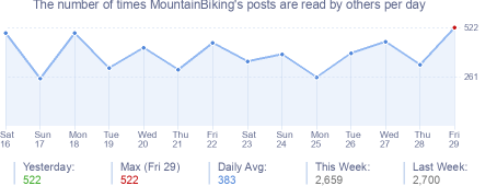 How many times MountainBiking's posts are read daily