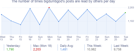 How many times bigdumbgod's posts are read daily