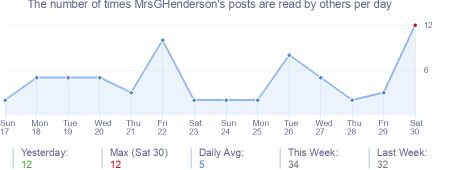 How many times MrsGHenderson's posts are read daily