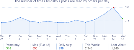 How many times bmrisko's posts are read daily