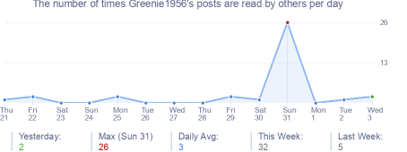 How many times Greenie1956's posts are read daily