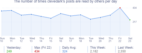 How many times clevedark's posts are read daily