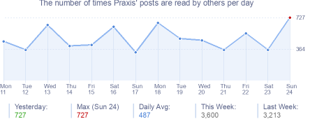 How many times Praxis's posts are read daily