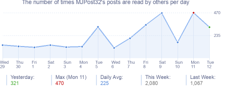 How many times MJPost32's posts are read daily