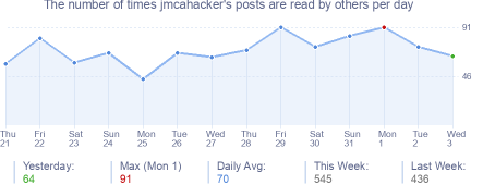 How many times jmcahacker's posts are read daily