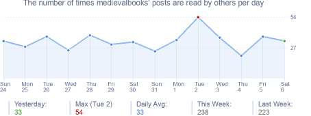 How many times medievalbooks's posts are read daily