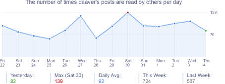 How many times daaver's posts are read daily
