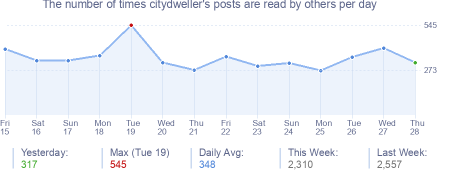 How many times citydweller's posts are read daily