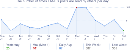 How many times LAMF's posts are read daily