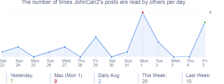 How many times JohnCan2's posts are read daily