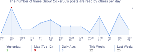 How many times SnowRocker88's posts are read daily