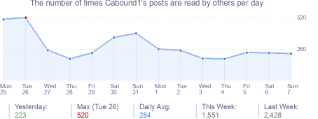 How many times Cabound1's posts are read daily