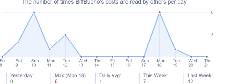 How many times BiffBueno's posts are read daily