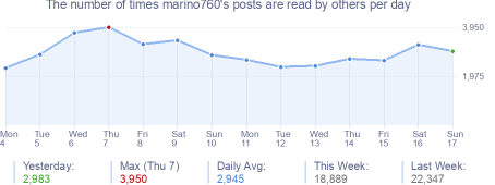 How many times marino760's posts are read daily